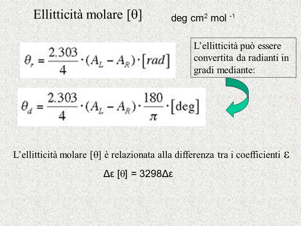 Ellitticità molare []